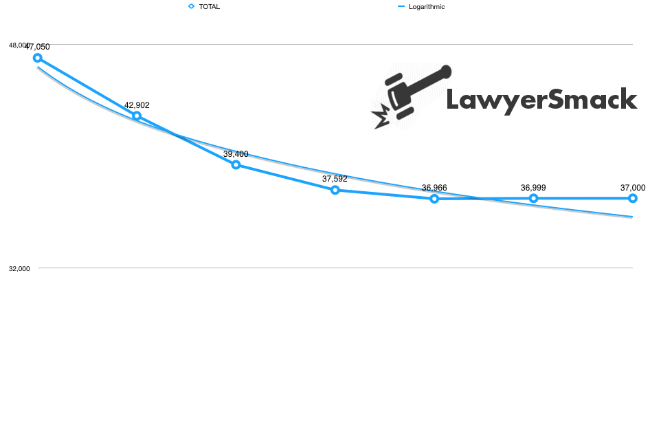 Law Schools ABA 509 Disclosures 2017 (Stats + Graphs)